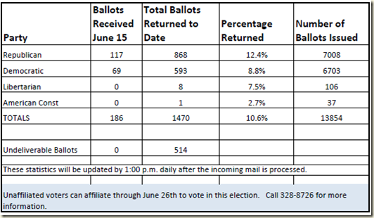 Primary-Returned-Ballots-15JUN2012