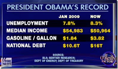 Obamas-Record