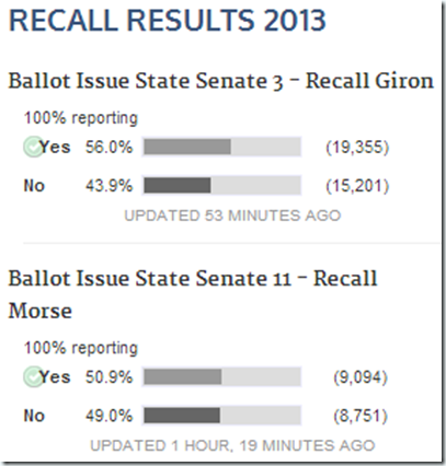Recall-Results