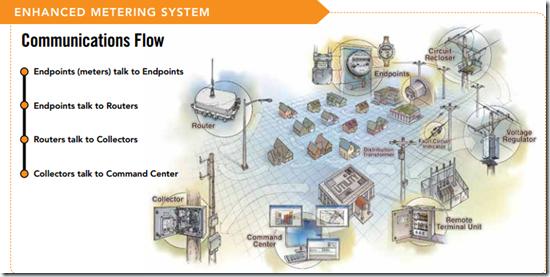 Enhanced-Metering-System