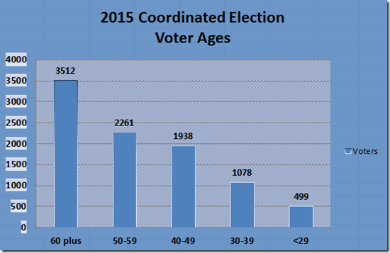 EC-Voter-Demographics-3NOV2015