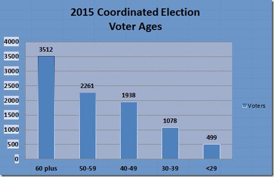 EC-Voter-Demographics-3NOV2015