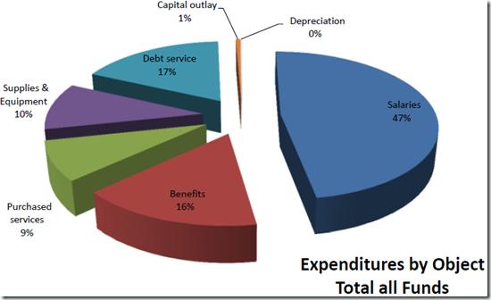 ECSD-Budget