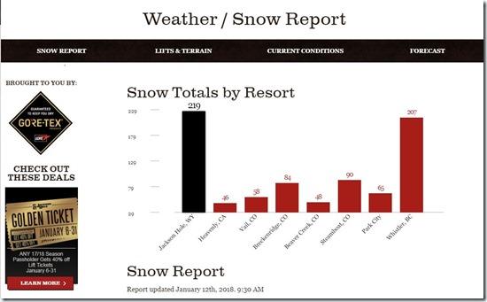Snow-Report